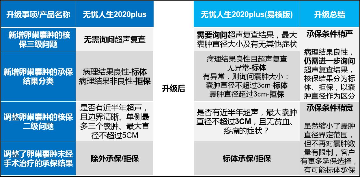 核保,无忧人生2020plus(易核版)