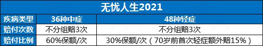 重疾险;无忧人生2021