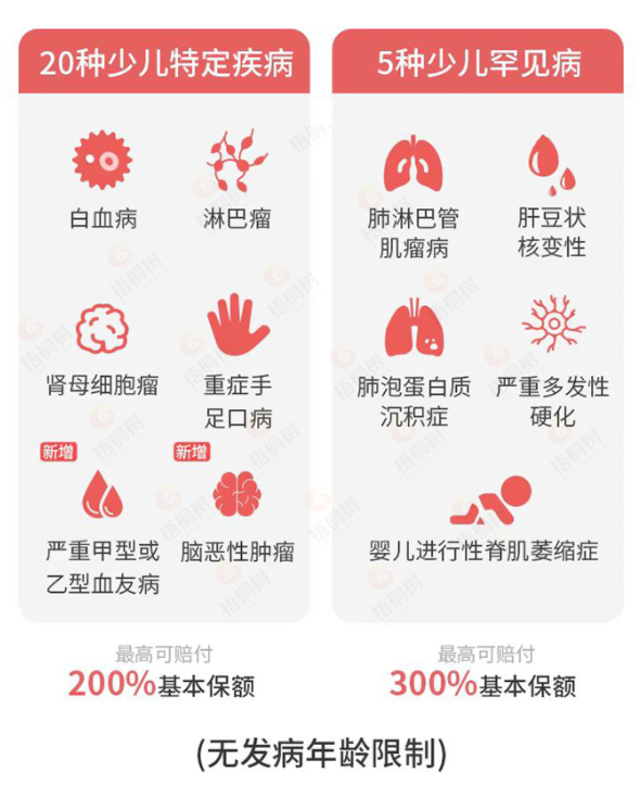 重疾险,无忧人生2021,完美人生守护2021